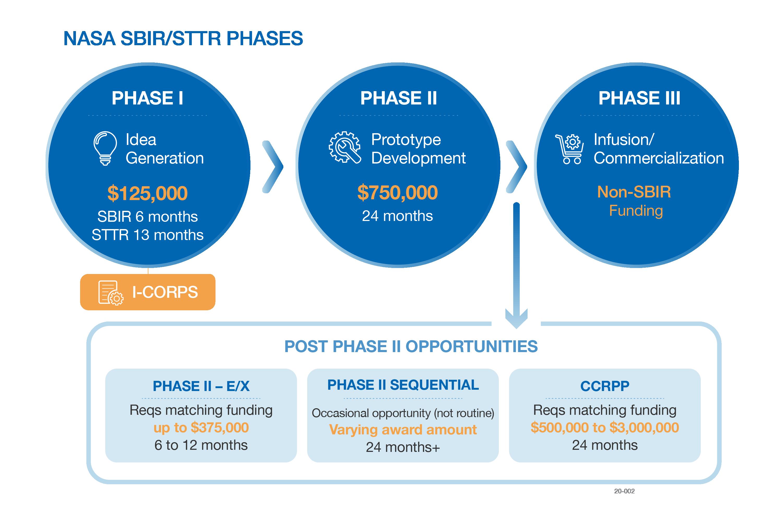 NASA SBIR/STTR Three Phases